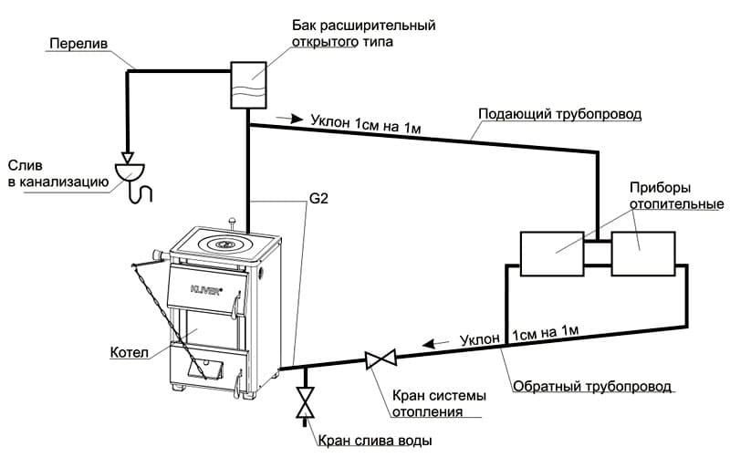 Монтаж подобного оборудования можно осуществлять самостоятельно, особое внимание уделите герметичности соединений