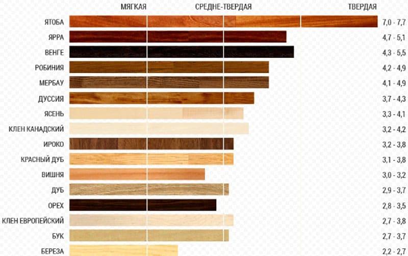 В таблице вы можете увидеть показатели твердости разных пород деревьев