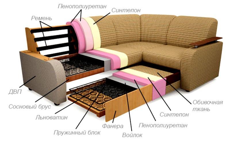 На прочность, надёжность и долговечность влияет материал дивана