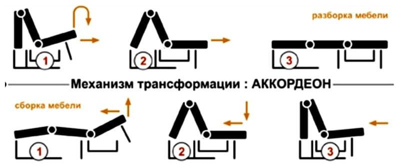 В сложенном виде угловой диван с механизмом «аккордеон» имеет компактные габариты