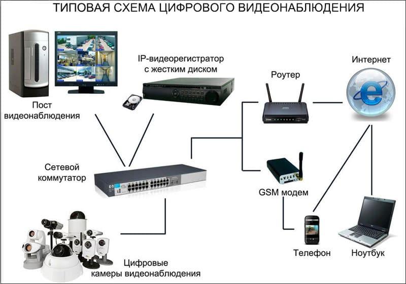 Организация видеонаблюдения через интернет
