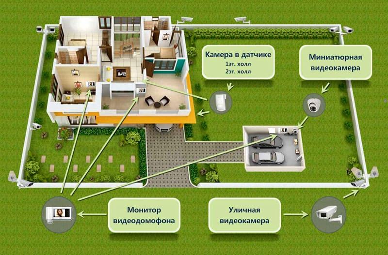Схема расстановки видеокамер и прочего оборудования на даче и участке