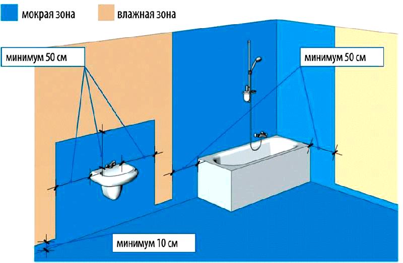 ФОТО: otdelkagid.ru Рекомендации по гидроизоляции ванной комнаты