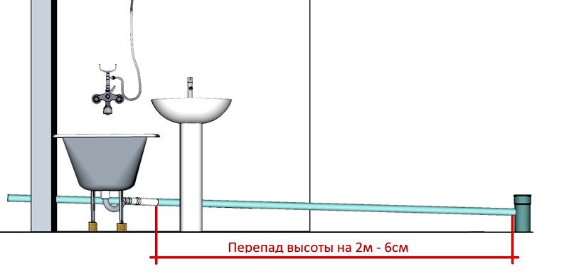 ФОТО: koffkindom.ru Допустимый угол уклона труб