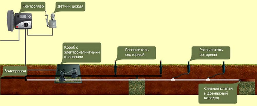 ФОТО: zabpitomnik.ru Сливной клапан лучше устанавливать не просто в «колодце-приямке», а в обустроенном дренажном колодце