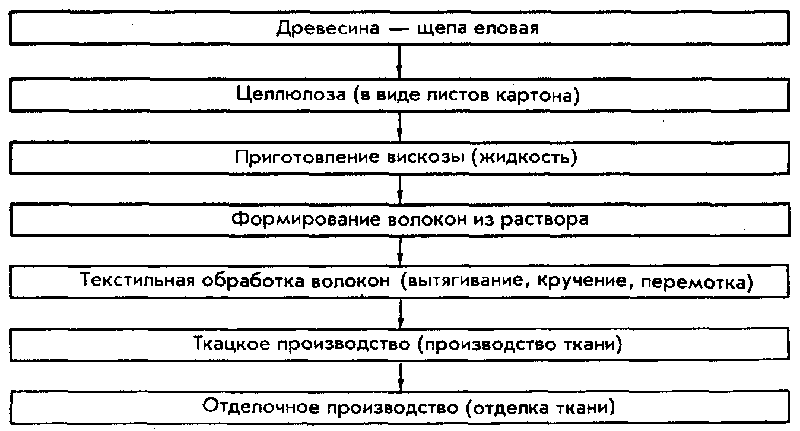 Схематическое изображение процесса получения вискозы