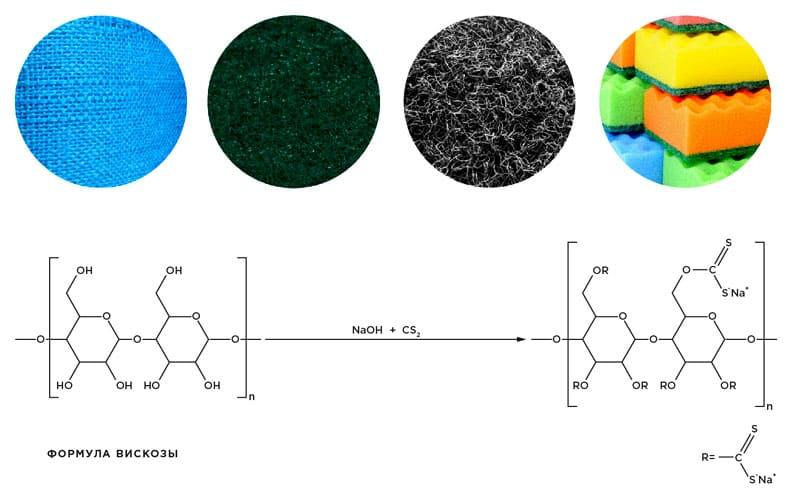 Химическая формула ксантогенирования