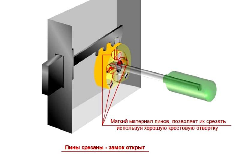 ФОТО: locksdoor.ru Мягкий металл можно срезать даже отвёрткой