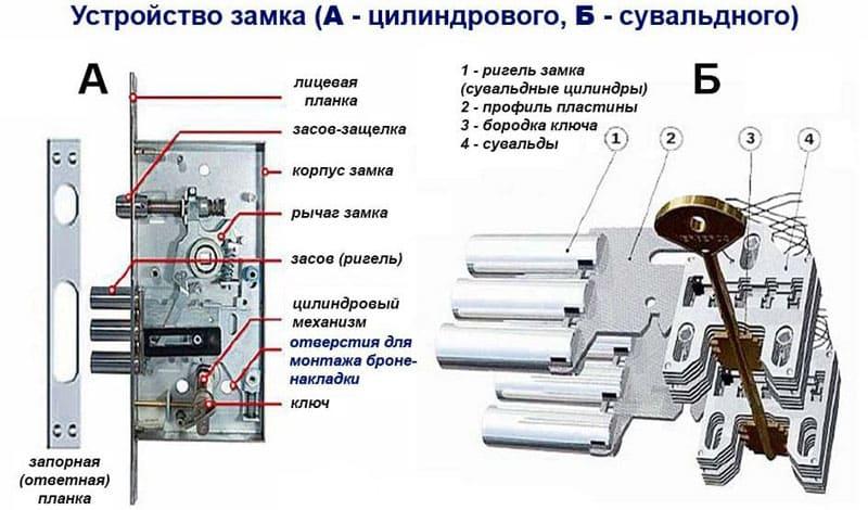 ФОТО: remstroi-mos.ru Различия цилиндрового и сувальдного замков