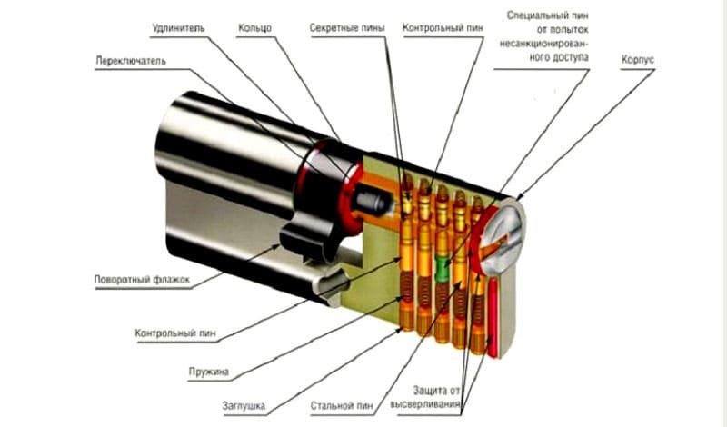 ФОТО: xn----7sbabj0aiep6dbqg3g.xn--p1ai Устройство цилиндрического механизма