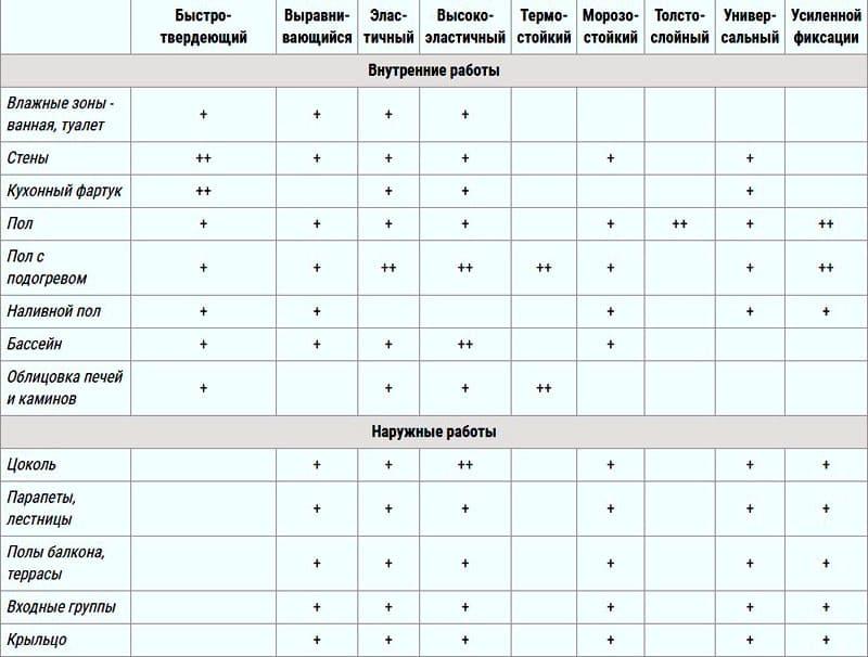 ФОТО: isolux.ru Наличие того или иного компонента, отвечающего за определённые характеристики, указываются на упаковке с товаром