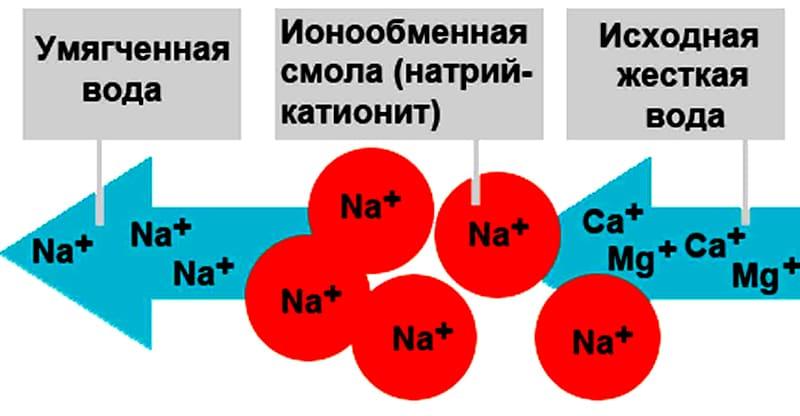 ФОТО: aquagroup.ru Упрощённая схема смягчения воды