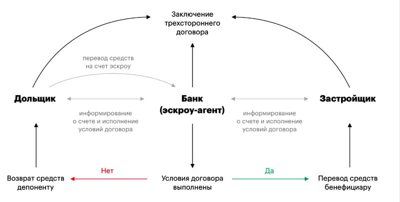 Схема взаимодействия дольщика и застройщика через эскроу-счета