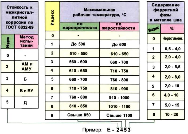 Обратите внимание, в последней колонке указывается содержание ферритной фазы, в коде цифра указывается в скобках