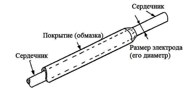 Торец, как и основание, не имеет покрытия, что позволяет получать прямой контакт со свариваемыми поверхностями