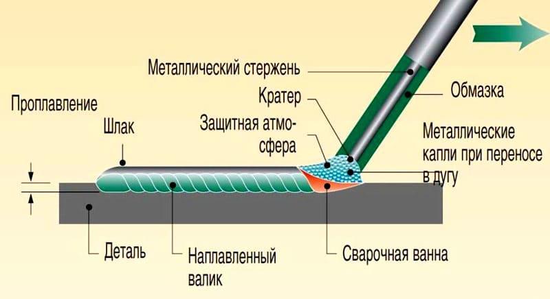 Стандартные электроды требуют постоянной замены – учтите это при больших объёмах сварки
