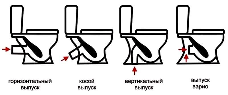Схема выпуска воды
