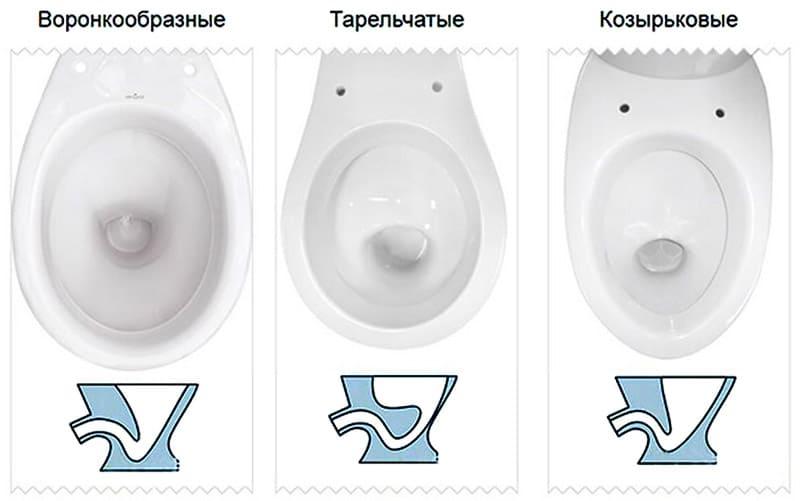 Разновидности внутренних форм чаши унитаза