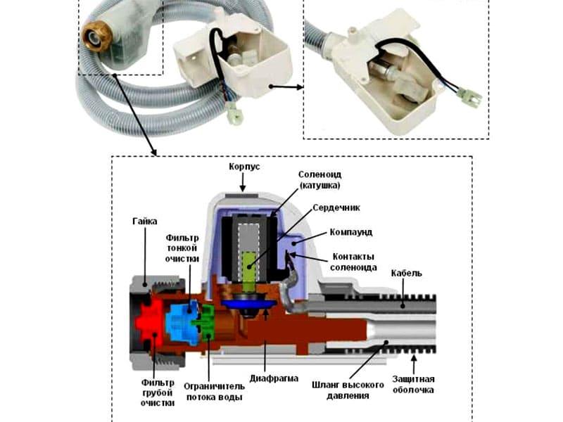 Устройство системы аквастоп в заборном шланге, в случае возникновения протечек автоматически будет прекращена подача воды