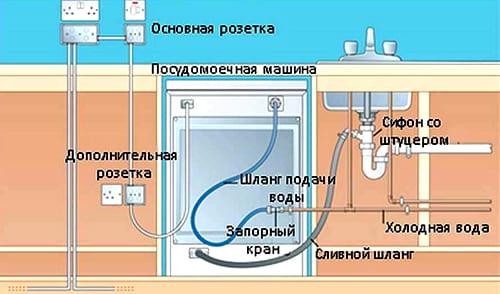 Установка дополнительной розетки для ПММ и подключение посудомойки к сетям