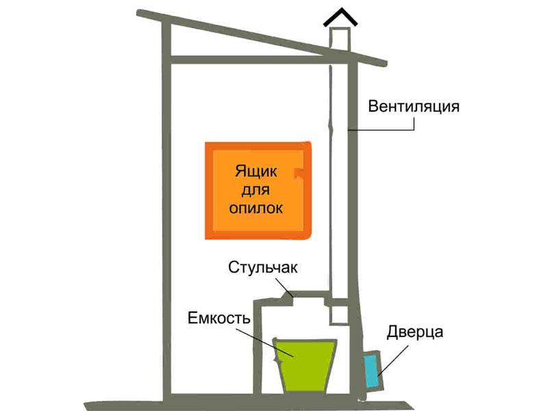 Для удобной выемки ёмкости, в задней стенке туалета обычно делают небольшую дверцу
