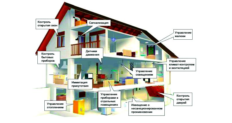 Что могут современные системы умного дома