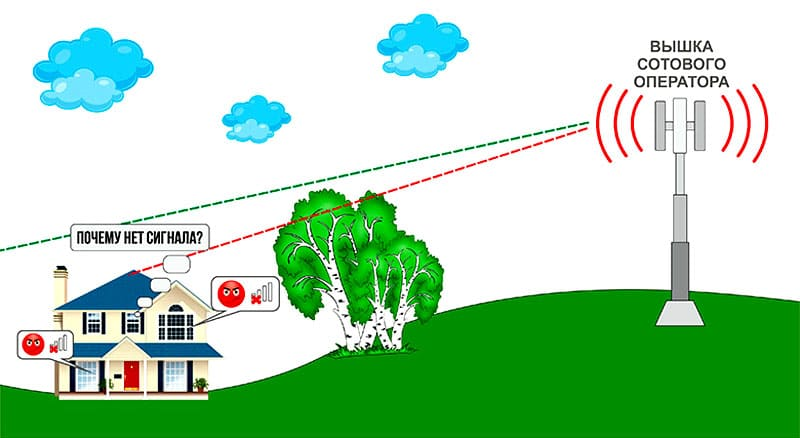 Если нет сигнала у одного провайдера, можно использовать альтернативные методы