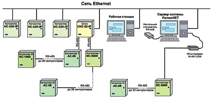 Для подключения к сети Ethernet нужно обладать специальными навыками