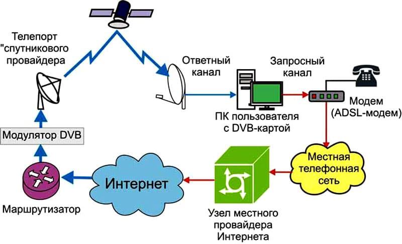 Односторонняя спутниковая сеть работает только в одном направлении – от провайдера к абоненту