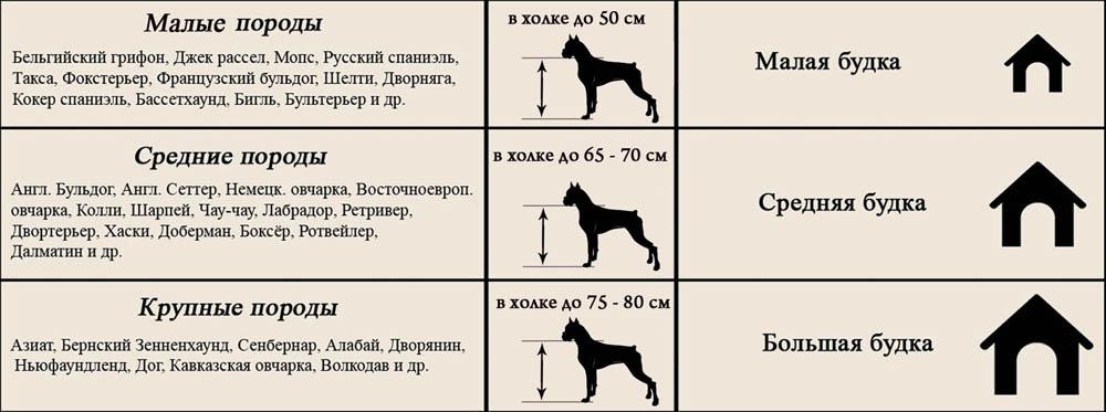 Таблица соотношения породы к размеру будки