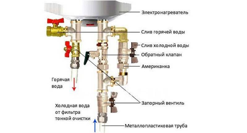 Устройство рядового водонагревателя Thermex