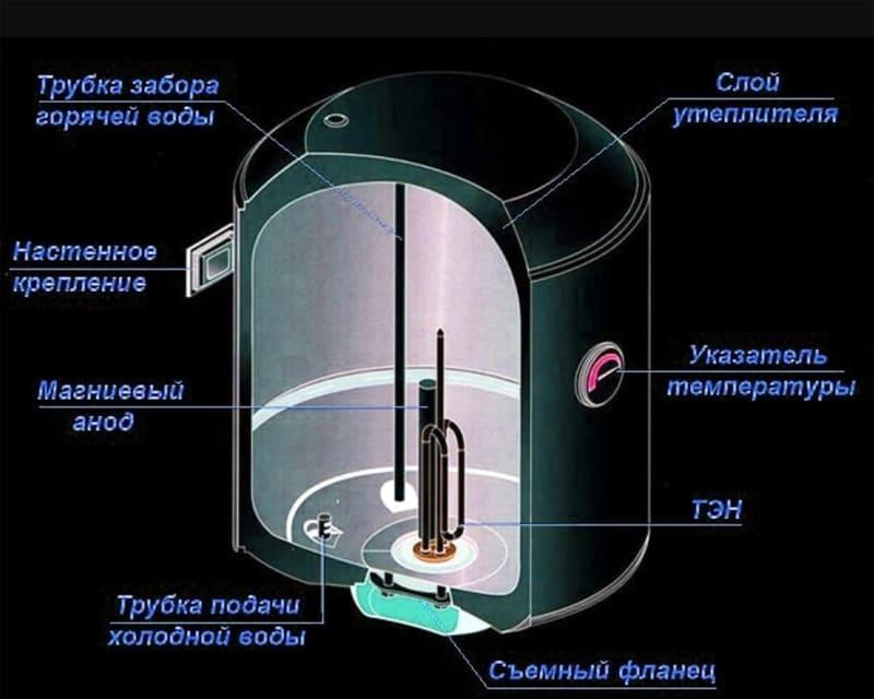 Вертикальный электроводонагреватель