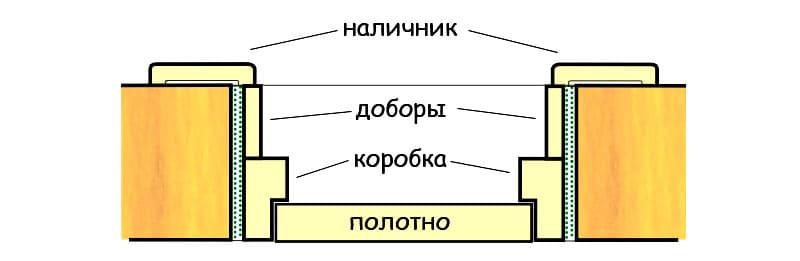 Ширина двери будет зависеть от места, куда пользователь планирует ее поставить