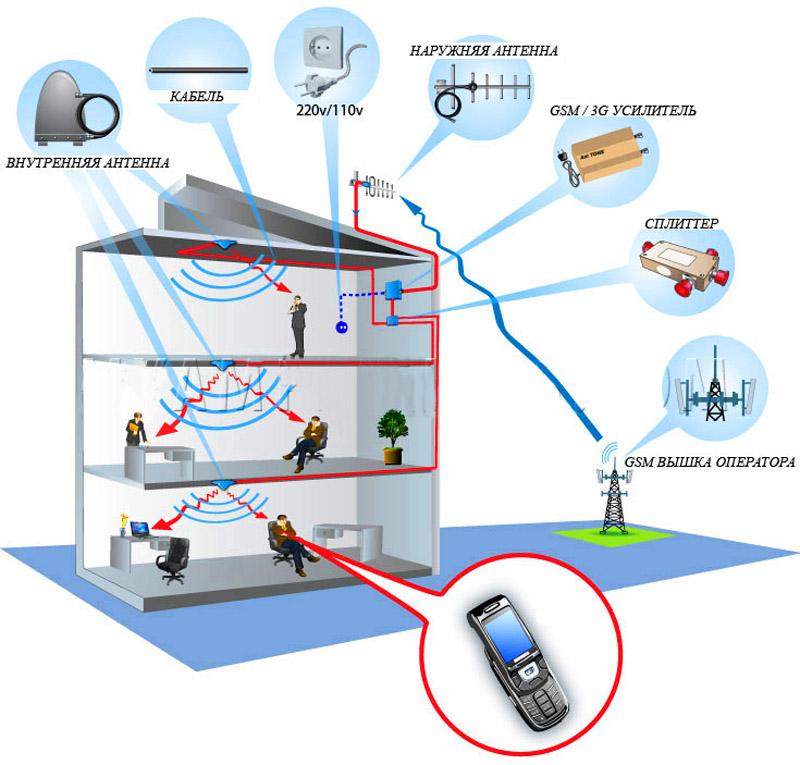 Простейшая схема работы репитера сотовой сети