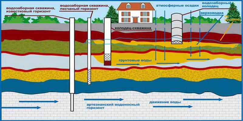 Схема протекания грунтовых вод