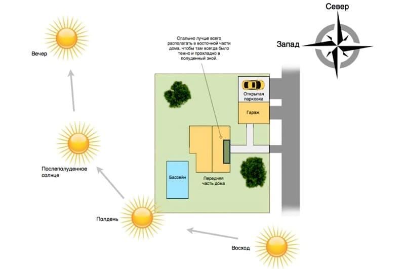 Расположение дома и объектов по розе ветров