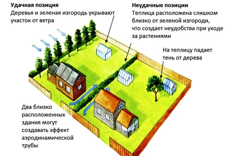Планировка двух соседних участков