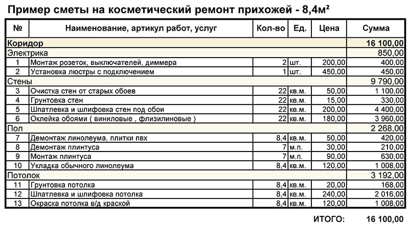 Пример сметы на оплату работ отделочников