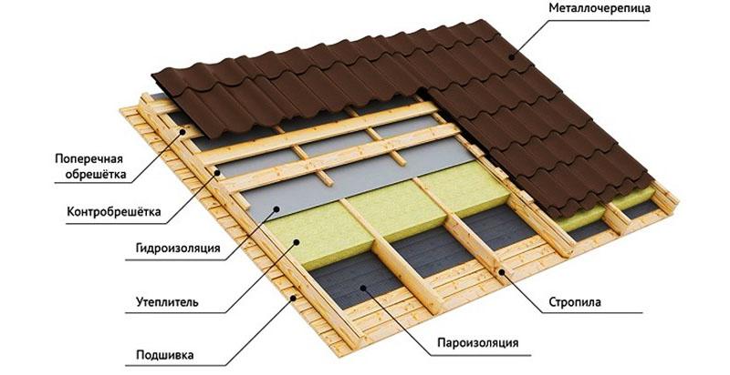 Конструкция утеплённой крыши