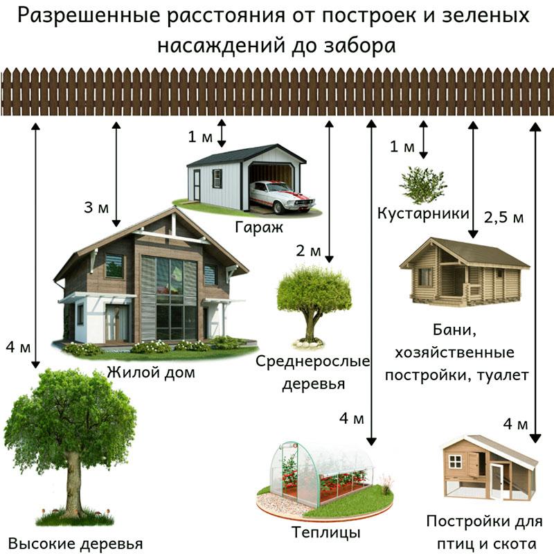 В редких случаях длина промежутка от хозяйственной постройки до забора может корректироваться. Но делается это после одобрения в органах законодательной власти
