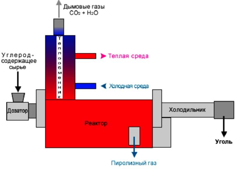 Схема пиролиза