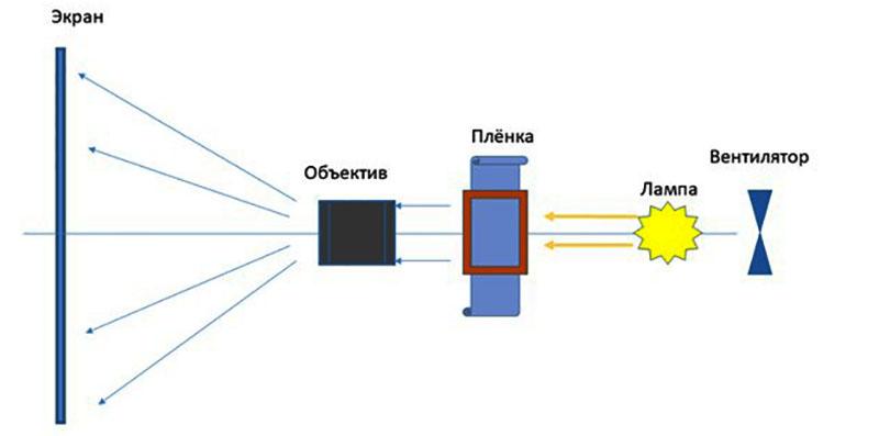 Блок-схема слайдпроектора