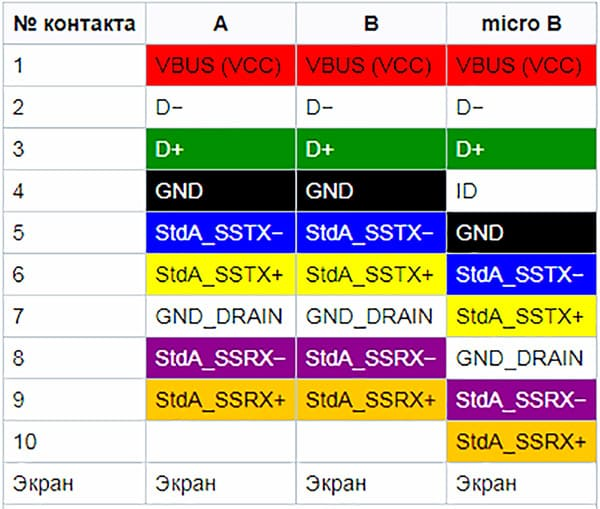 Размещение контактов в стандарте USB 3.0 в типах A и B