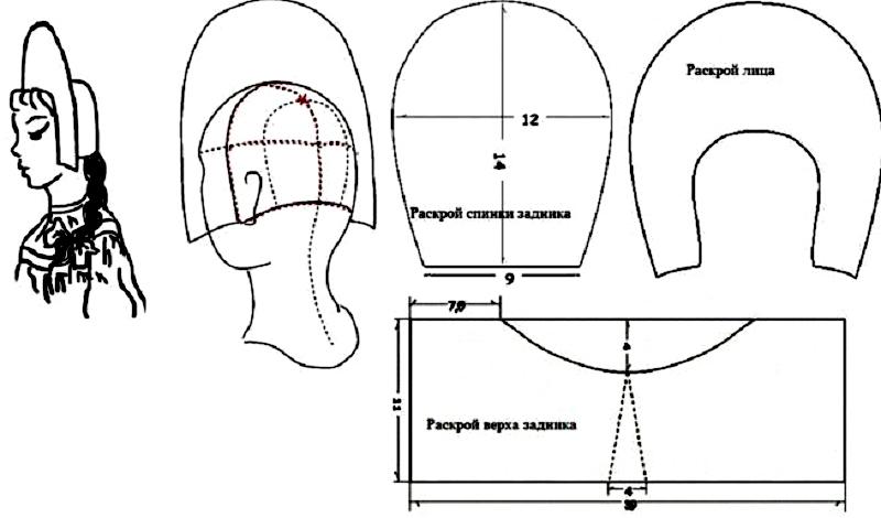 Выкройка в форме шапочки