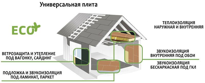 Области применения плит ISOPLAAT