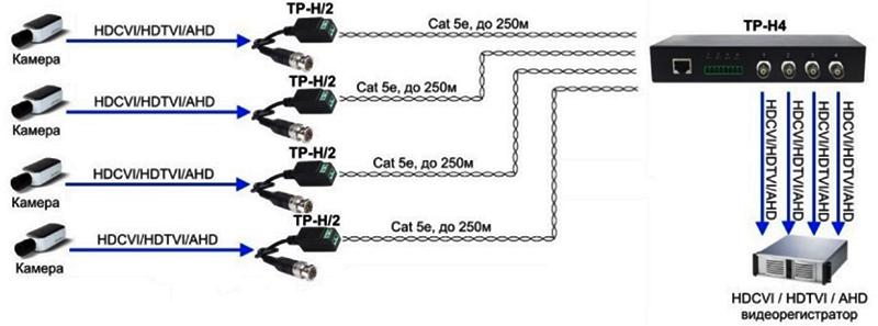 Подключение нескольких точек AHD-видеонаблюдения к ресиверу