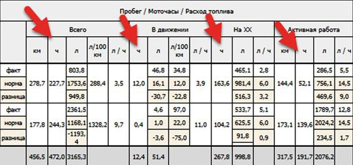 Отчёт о работе машины, включающий сравнение нормы и реальной величины