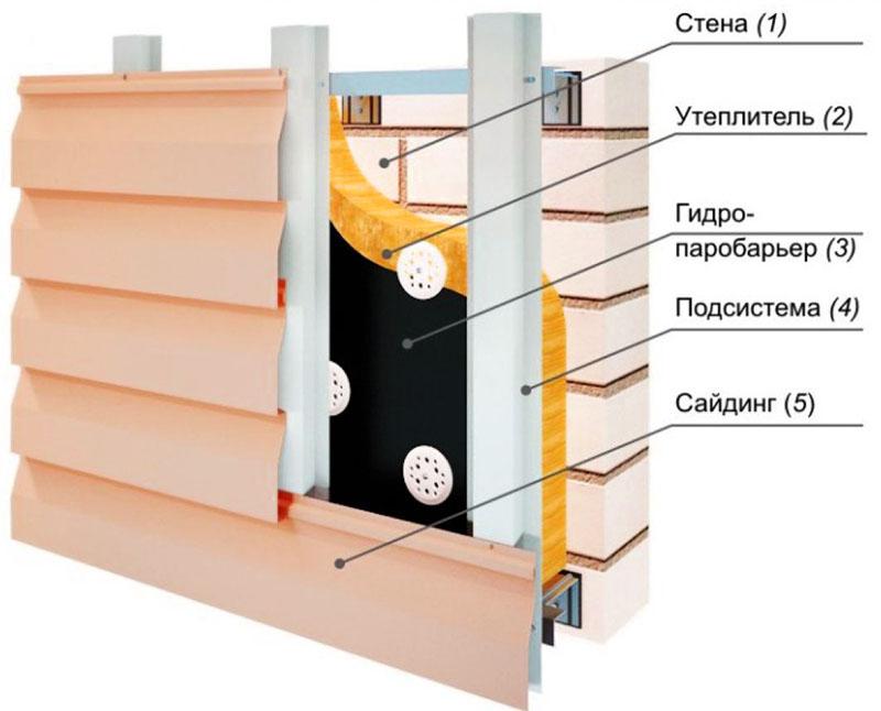 Схема вентилируемого фасада при отделке сайдингом