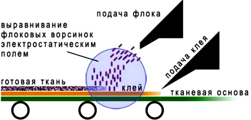 Технологический процесс производства флока