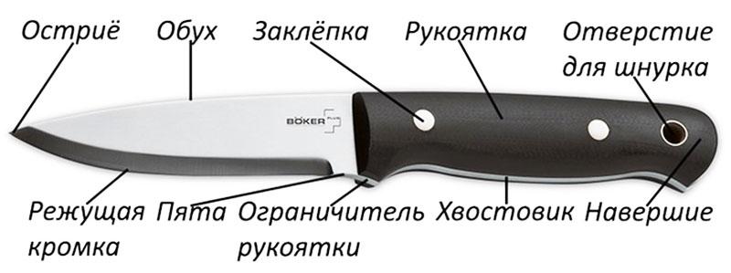 Нож и его составляющие